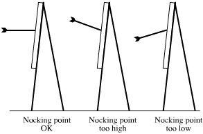 NockingPointHits